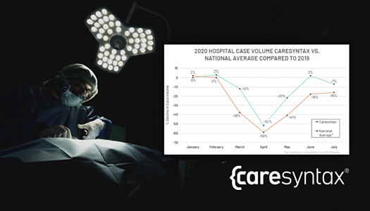 Hospitals that Harnessed Data Analytics with Caresyntax Performed Better During COVID-19
