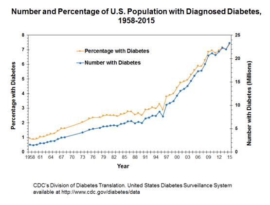 number-percentage-population-diabetes
